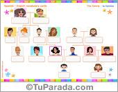 Vocabulario: la familia, the family. Imprimir.